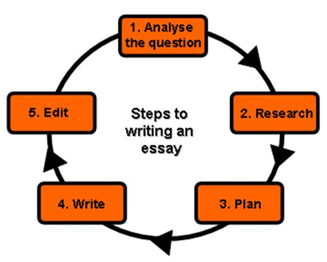 Essay on your Daily Life - Publish Your Articles